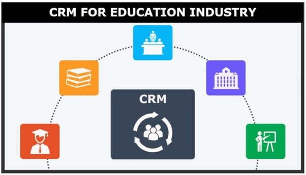 what-is-an-education-crm-and-why-you-need-it